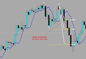 Método DiNapoli: Expansiones Fibonacci para toma de beneficios de Doble Repo