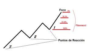 Método DiNapoli: Foco, Puntos de Reacción y Niveles Fibonacci