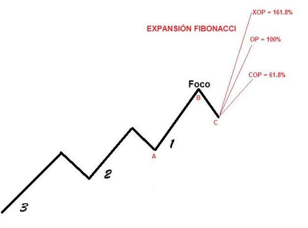 Método DiNapoli: Foco, Puntos de Reacción y Expansiones Fibonacci