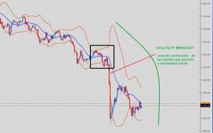 rotura de volatilidad con Bandas de Bollinger